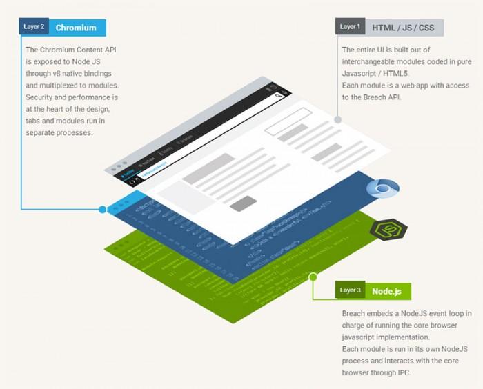 Breach, un nuovo concetto di browser interamente sviluppato in Javascript